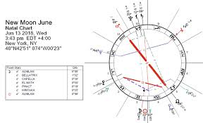 New Zodiac Chart 2018 New Moon June 2018 Sleeping Beauty By Darkstar Astrology