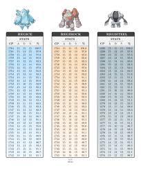 1 Regirock Regice And Registeel Added To Pokemon Go Network