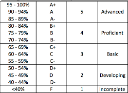 Letter Grade Chart Grade Percentage To Letter Grade Resume Maker Create