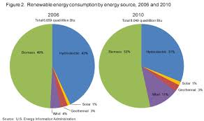 Eia Renewable Energy Consumption And Electricity
