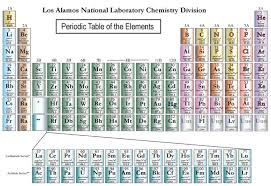 Four new elements added to periodic table, filling out the chart's ...