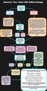 Edible Dosage Chart Cbd Gummies Dosage