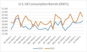 Ignore The Noise Focus On Data U S Oil Demand Is Soaring