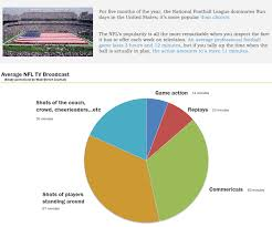 How To Chart A Football Game Heres A Pie Chart Of How Little Actual Football There Is In