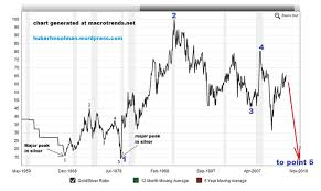 100 Year Silver Chart Monetary Collapse And Silver Price Not So Orderly Rise