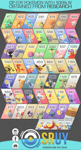 Eevee Iv Chart Cp For 100 Iv Research Rewards Infographic May 2019