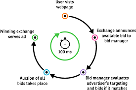 Why Real Time Bidding Is Set To Become Huge Search Engine