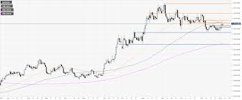 Gold Price News And Forecast Xau Usd Is Consolidating Near