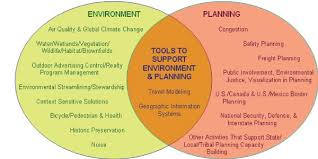 Venn Diagram Virginia Plan And New Jersey Plan Archived Surface Transportation Environment And Planning