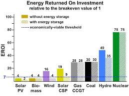 Eroei Chart Eroi A Tool To Predict The Best Energy Mix
