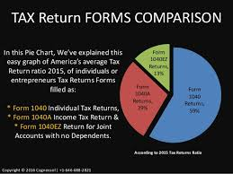 Tax Return Preparation A Guide For Individuals Cpa Small