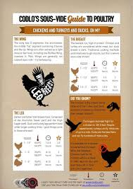 Poultry The Ultimate Guide To Sous Vide Time Temperature