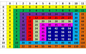 Image result for multiplication chart