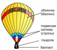 Урок физики по теме Плавание судов Воздухоплавание й класс рис 2