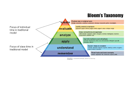 Bloom Taxonomy Of Learning Chart Re Thinking Blooms Taxonomy For Flipped Learning Design