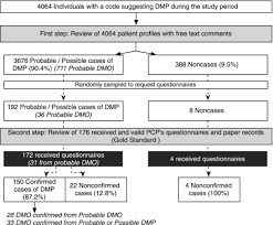 Validation Chart Of Dmp And Edema Type Detected Codes
