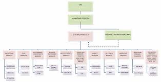 C Organization Chart Organization Chart