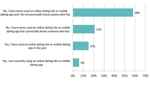 Almost Half Of Americans Open To Online Dating Yougov