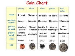 Coin Chart Coins Half Dollar Teaching Math