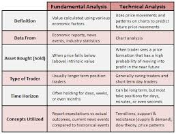Fundamental Analysis Vs Technical Analysis Similarities