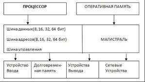 Реферат Архитектура ЭВМ ru В основу архитектуры современных персональных компьютеров положен магистрально модульный принцип Модульный принцип позволяет потребителю самому