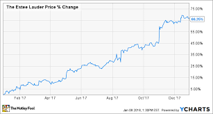 Why Estee Lauder Companies Inc Soared 66 In 2017 The