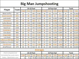 Basketball Chart Statistics Blake Griffin And The Mid Range Jumpshot Clips Nation
