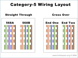 additionally Cat5  work Wiring Diagram – onlineromania info additionally Att Uverse Wiring Diagram Lovely Beautiful How To Connect Cat5 Cable in addition Leviton Cat 5e Wiring Diagram   Wiring Diagrams Schematics further Cat 5 Wiring Diagram A Or B   WIRE Center • likewise Cat5 Patch Cable Wiring Diagram Webtor Me New   deltagenerali me in addition  in addition  additionally Cat5 Video Wiring Diagram   wiring diagrams schematics as well Cat5 A Wiring Diagram   Wiring Diagram further CAT 5 Wiring. on cat5 wiring diagram
