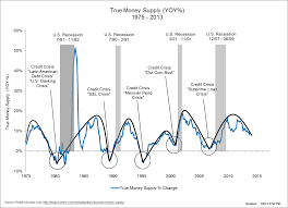True Money Supply Chart Real Estate Archives Realforecasts Com