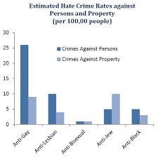 Black anti gay hate crime statics