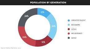30 Millennial Demographics You Need Charts Heidi Cohen
