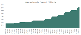 Microsoft Dividens Why Microsoft Corporation Could Become A Dividend Aristocrat