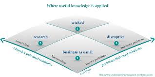 The Gordian Knot Of Innovation Understanding Innovation