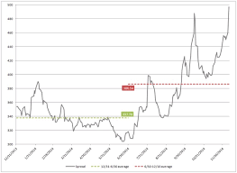Cdx Index Chart High Yield Debt 2014s Tale Of 2 Halves Etf Com