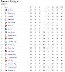 premier league ysis holding steady