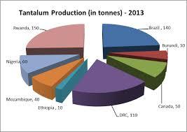 Cesium Price Chart Tantalum Conflicts Of Interest Investorintel