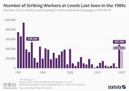 Chart Number Of Striking U S Workers At Levels Last Seen