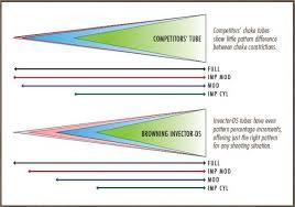Briley Choke Tube Chart Invector Plus Choke Tube Chart Www Bedowntowndaytona Com