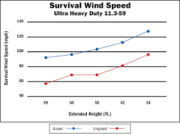 Wind Speed Chart Ultra Heavy Duty Pneumatic Mast Wind Chart Will Burt