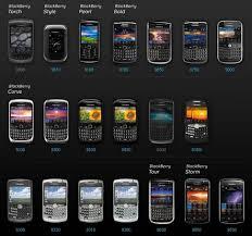 Ketahui siapa konsumen kamu dan mengapa mereka membutuhkan produk yang kamu tawarkan. Sejarah Handphone Perkembangan Handphone Dari Masa Ke Masa
