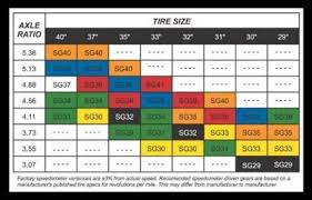 Speedo Gear Chart Dodge Speedometer Gear Chart Related Keywords Suggestions
