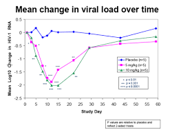 Hiv Viral Load Chart New Ccr5 Drug Pro 140 Reduced Viral Load By 2 Logs With