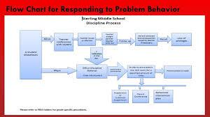 Rti Behavior Flow Chart Ppt Academic Behavioral Response To Intervention