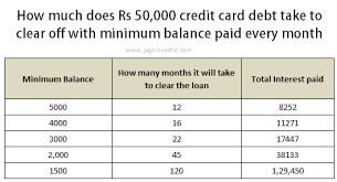 Minimum Credit Card Payment Minimum Balance In Credit Card How Does It Work