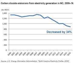 Charting North Carolinas Falling Emissions This Century