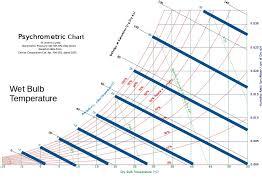 Psychrometric Chart Mollier Diagram