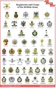 Armed Forces Insignia Chart Badges 2 Military Insignia British Army Uniform British