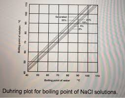 Solved Example Use Duhring Plot To Determine The Boiling