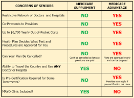 Medigap And Medicare Advantage How Do They Differ