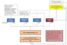Market Transparency Flash Trading Org Chart The Goldman